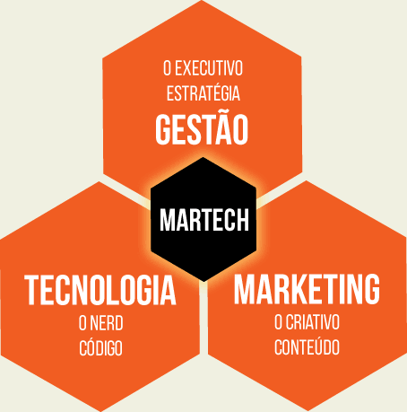 Martech - gestão, marketing e tecnologia